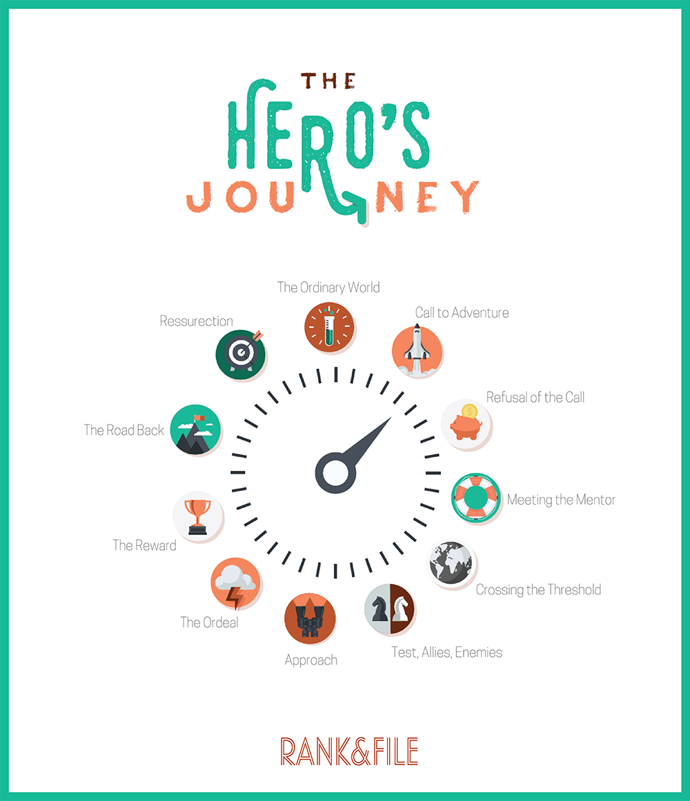 entrepreneur heros journey interview to help entrepreneur in each stage of their business strategic coaching for social entrepreneurs