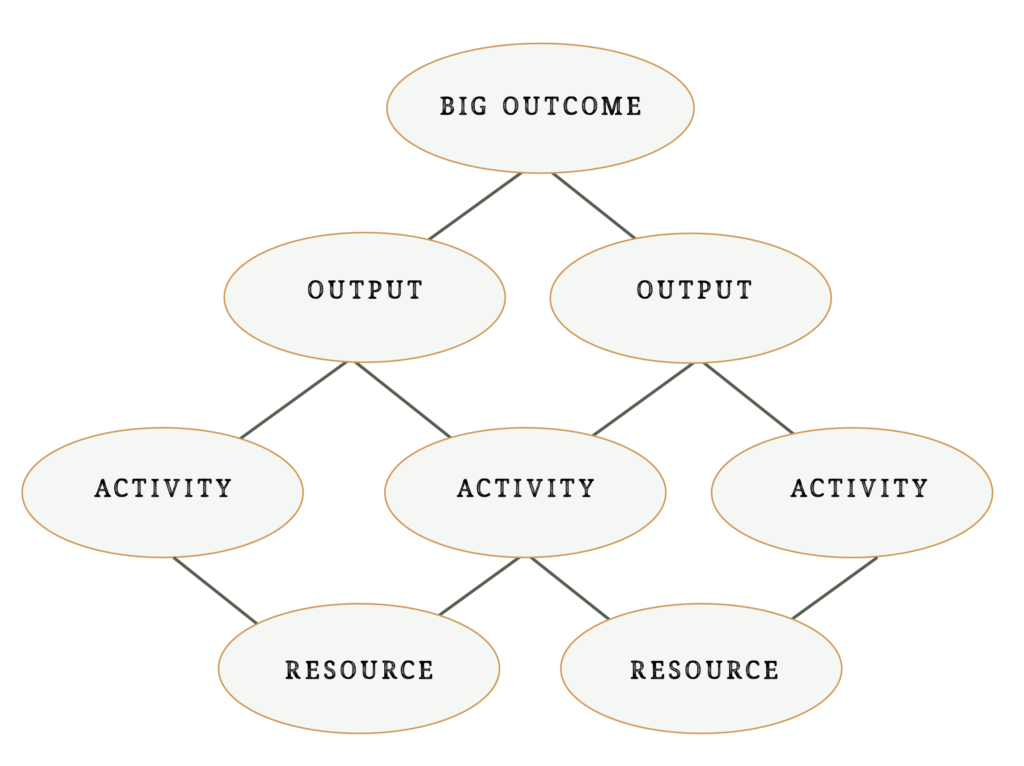 "The ""Saying No"" Web by Hannah Gay, Social Impact Strategist"